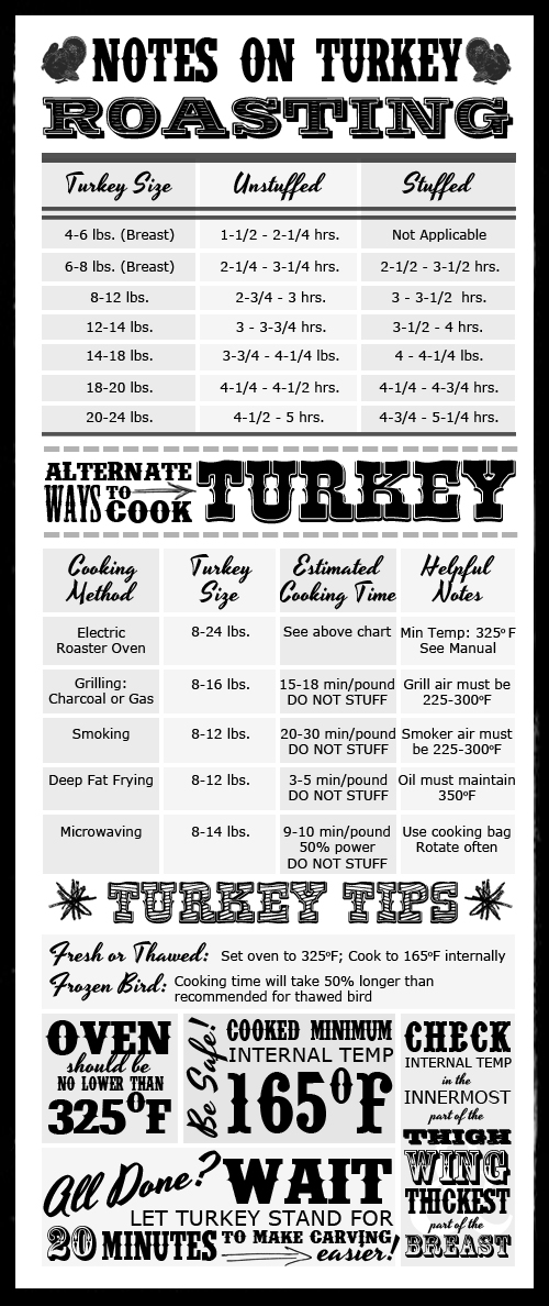 Roasting Chart For Turkey >> How to | Homestead Style